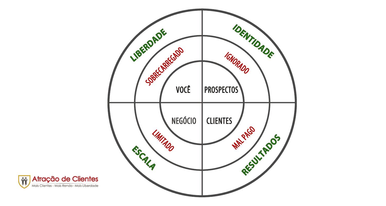 Por Que o Seu Modelo de Negócio de Coaching Está Quebrado?